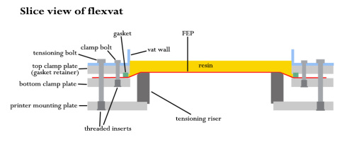 flexvat diagram