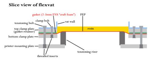 Updated Flexvat Diagram