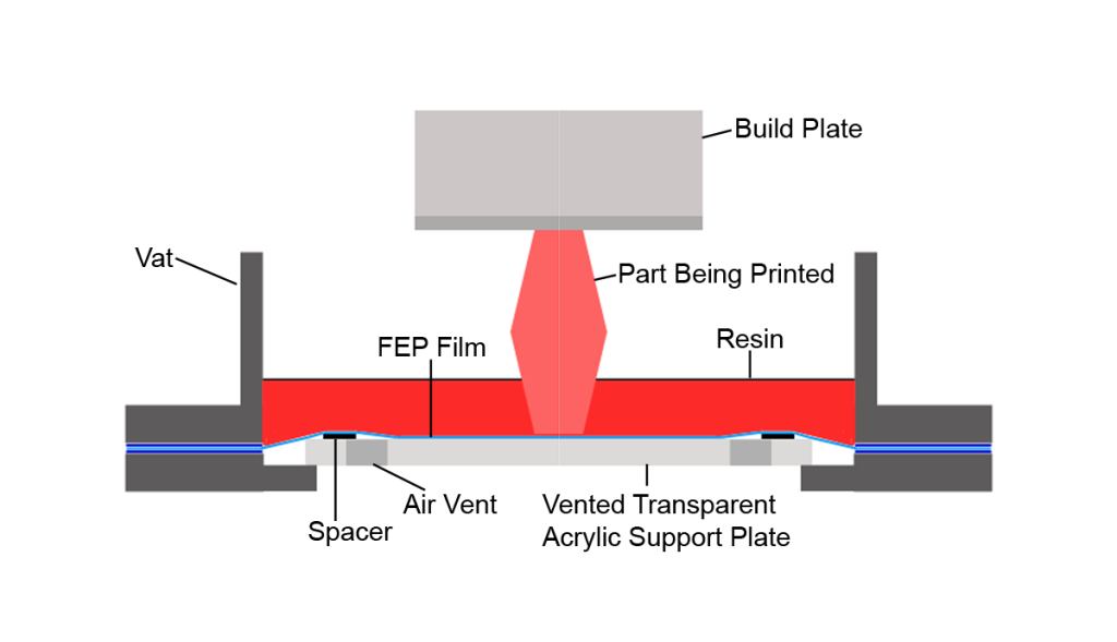 FEP Vat During Layer Exposure