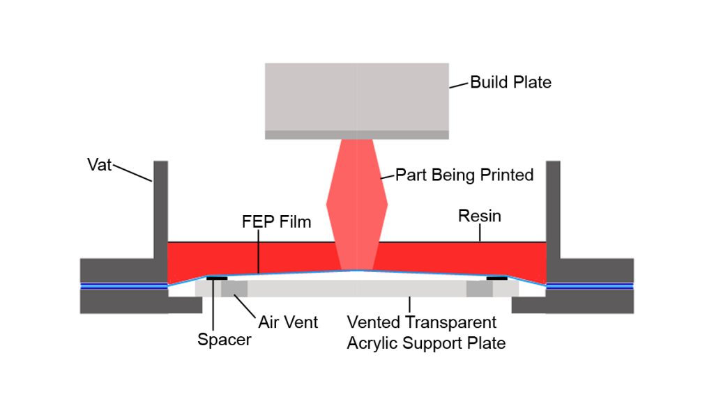FEP Vat During Peel