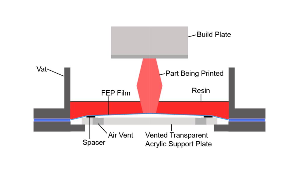 FEP Vat During Peel